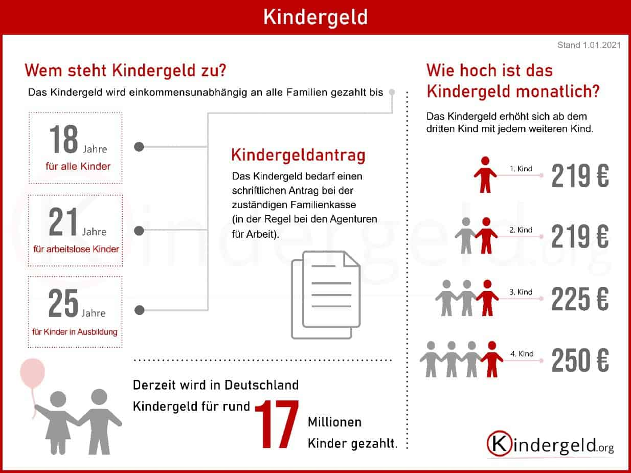 Auszahlung Kindergeld 2021